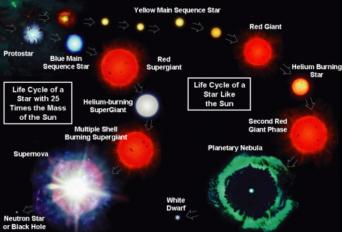 cycle of sun like solar system - photo #8