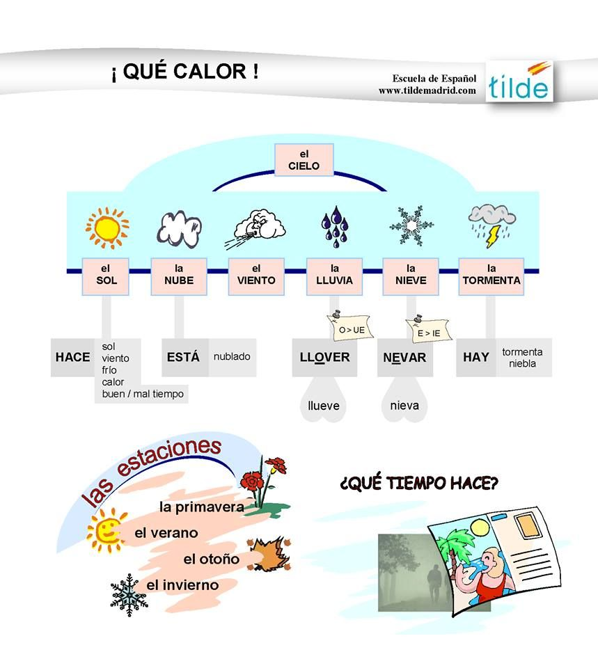 Workbooks weather expressions in spanish worksheets : A1 - Expresiones para el clima. Llueve Está lluvioso Hay lluvia ...
