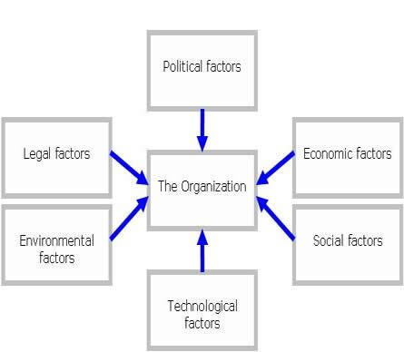 The PESTLE model Use this framework win thinking about the forces