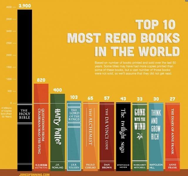 Los 10 libros más leídos de los últimos 50 años