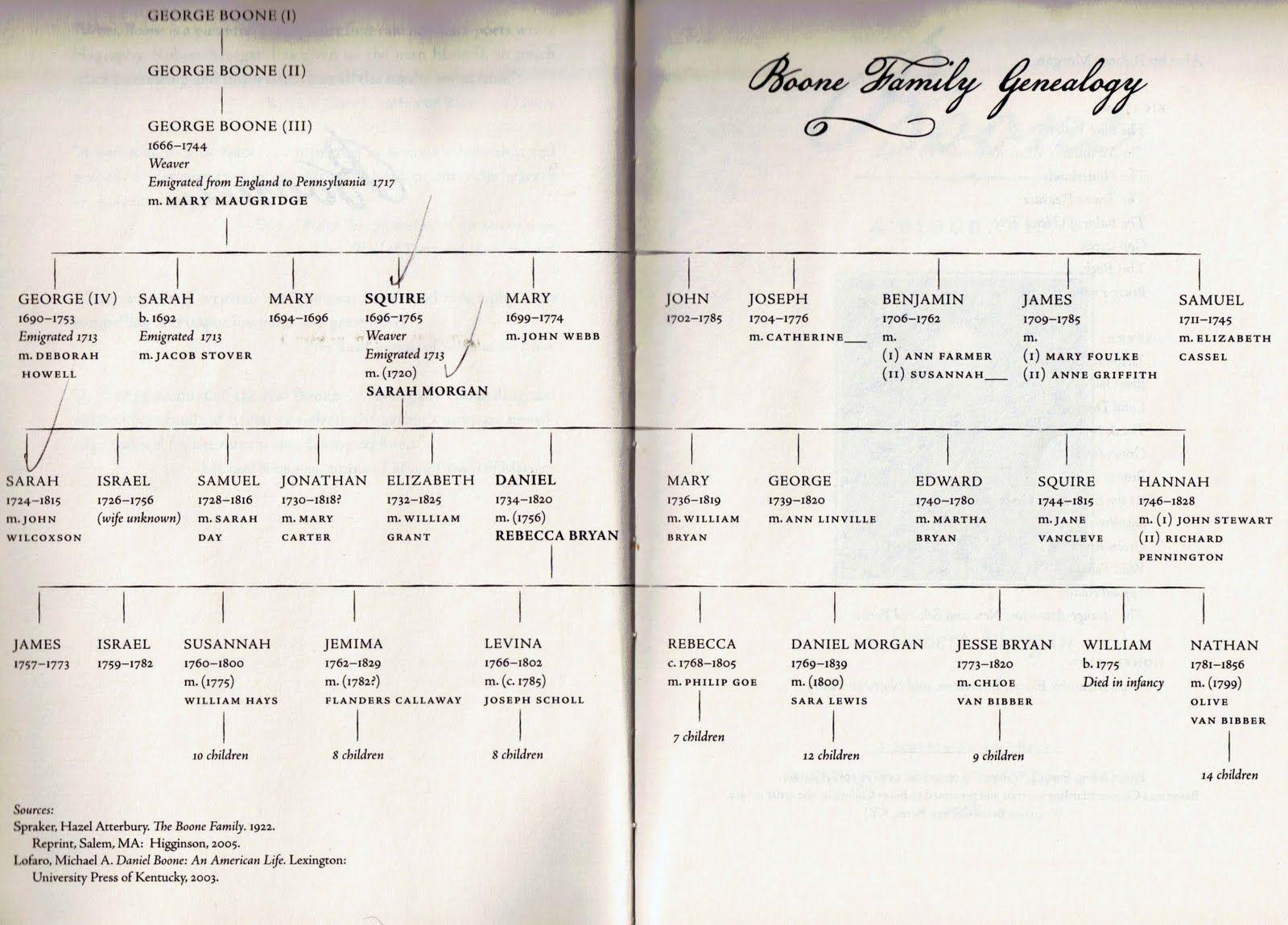 Daniel Boone Family Tree