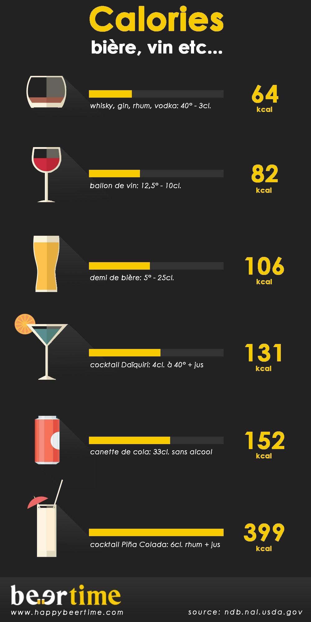 plus calorique biere ou vin