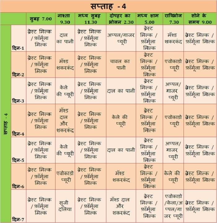Food Chart For Six Month Old Baby In Hindi ६ मह न क Six Month Old Baby Baby Food Chart 6 Month Baby Food