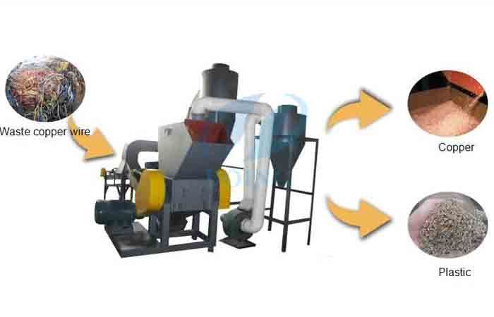 Copper wire shredder separation machine of Doing also called copper ...