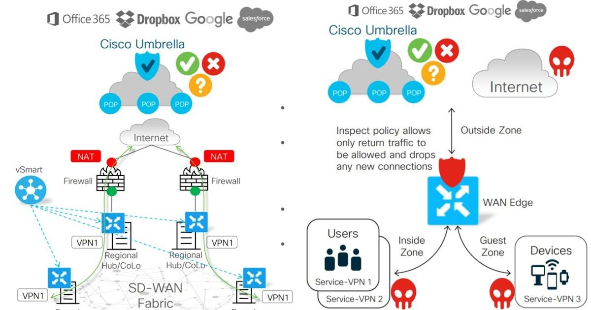 Dns Security Over Cisco Sdwan Cisco Sdwan Integration With Cisco Umbrella Cisco Dns It Network