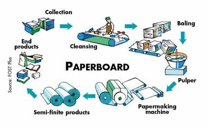 term paper on waste recycling processes Figures show that a very small percentage of electronic waste undergoes recycling process powerful essays: e-waste essay - e-waste is the term which.