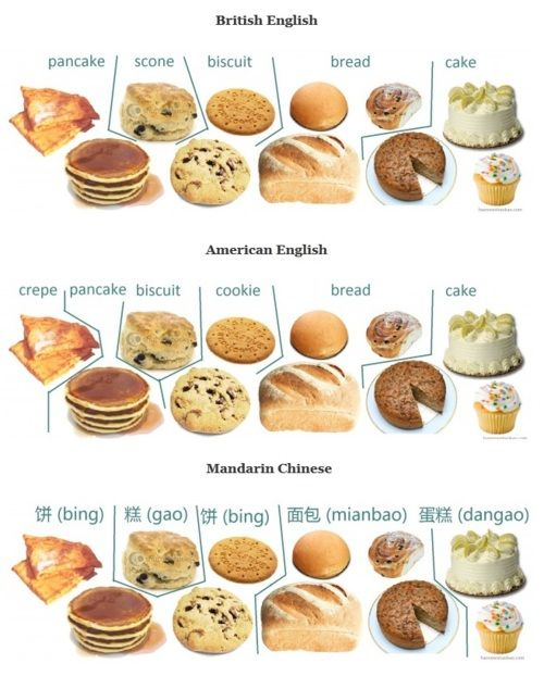 Categorization Of Baked Goods And Pancakes In English Chinese