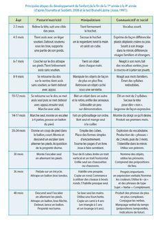 Développement Psychomoteur De L Enfant : développement, psychomoteur, enfant, Épinglé, Bébé