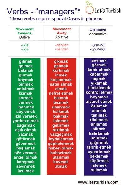 Learn Turkish online   Free Turkish lessons - Loecsen