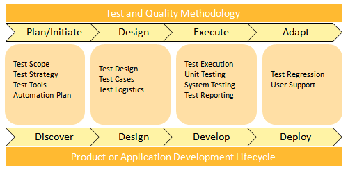 test management  support and methodology