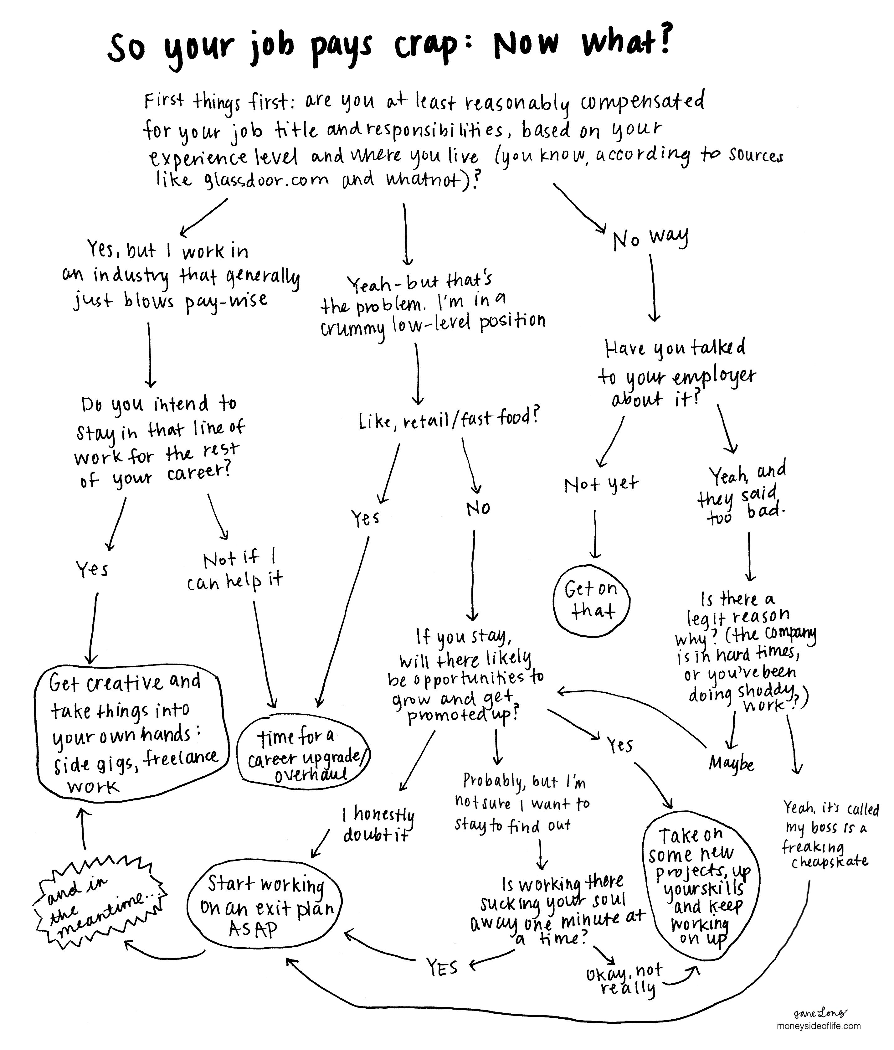 What to do when your job pays crap | Finance | Pinterest | Gráficos
