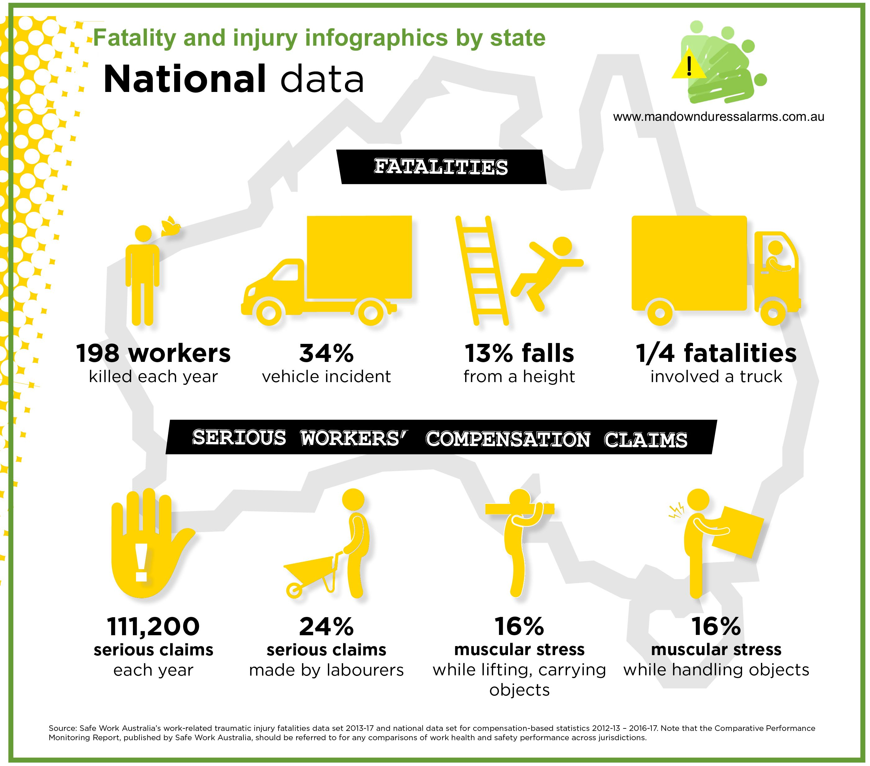 National Infographic Australia!! Workplace safety, Lone
