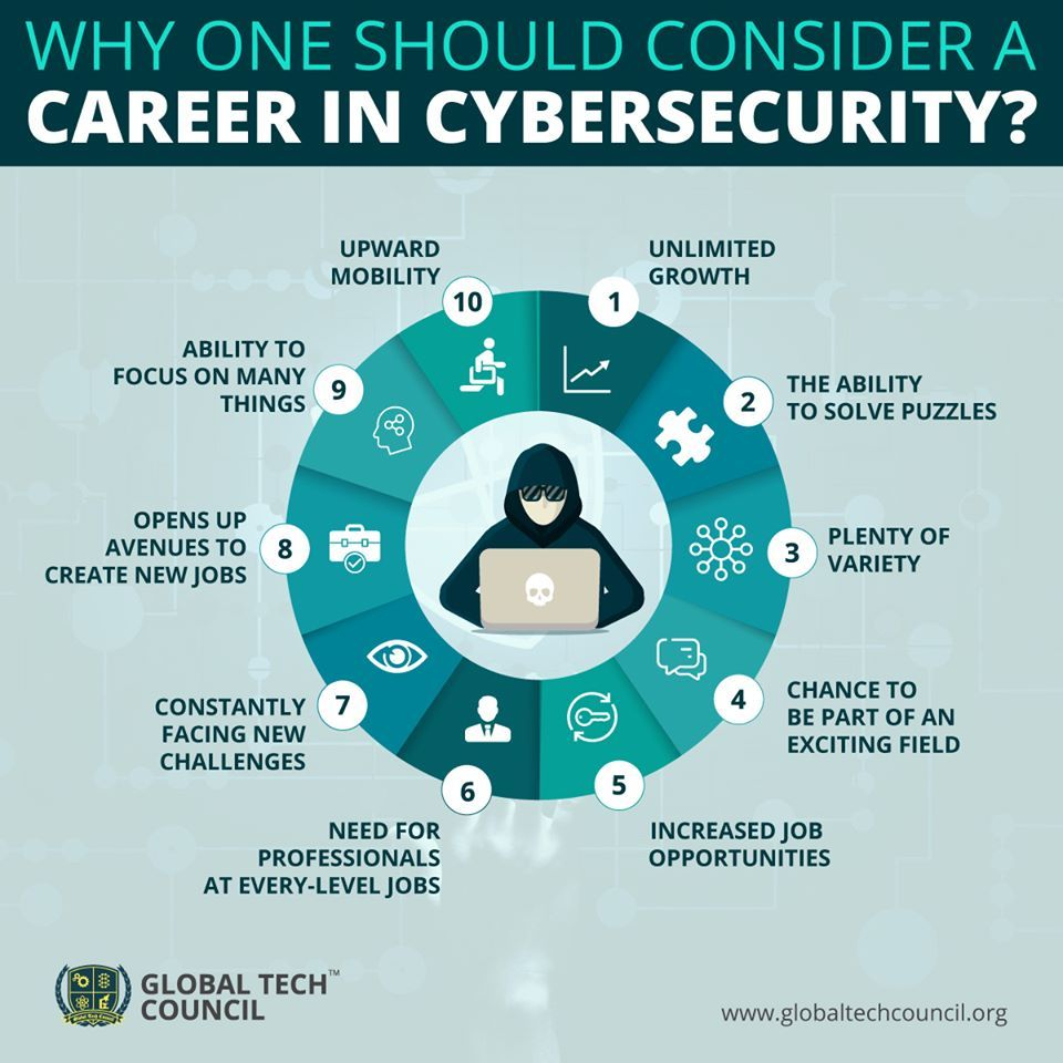 Why One Should Consider A Career In Cyber Security Cyber Security Awareness Cyber Security Cyber Security Career