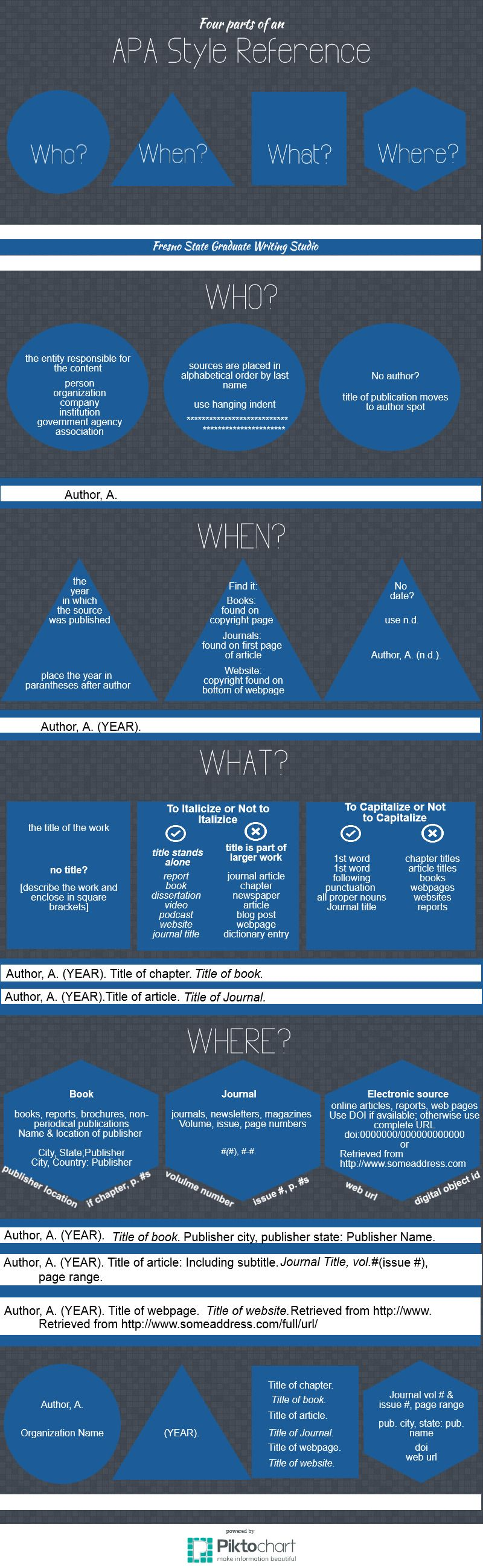 4 parts of an apa reference piktochart infographic apa style