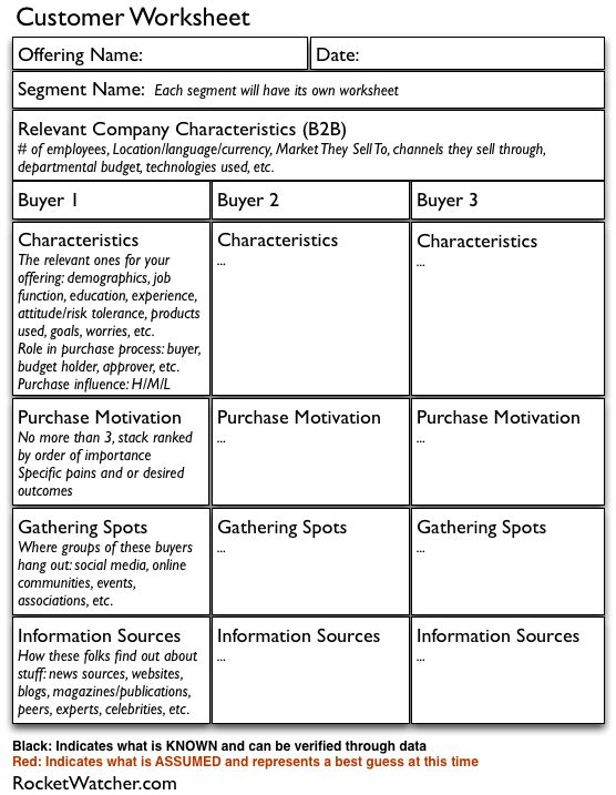 A worksheet for capturing what you know (and what you are just - customer profile