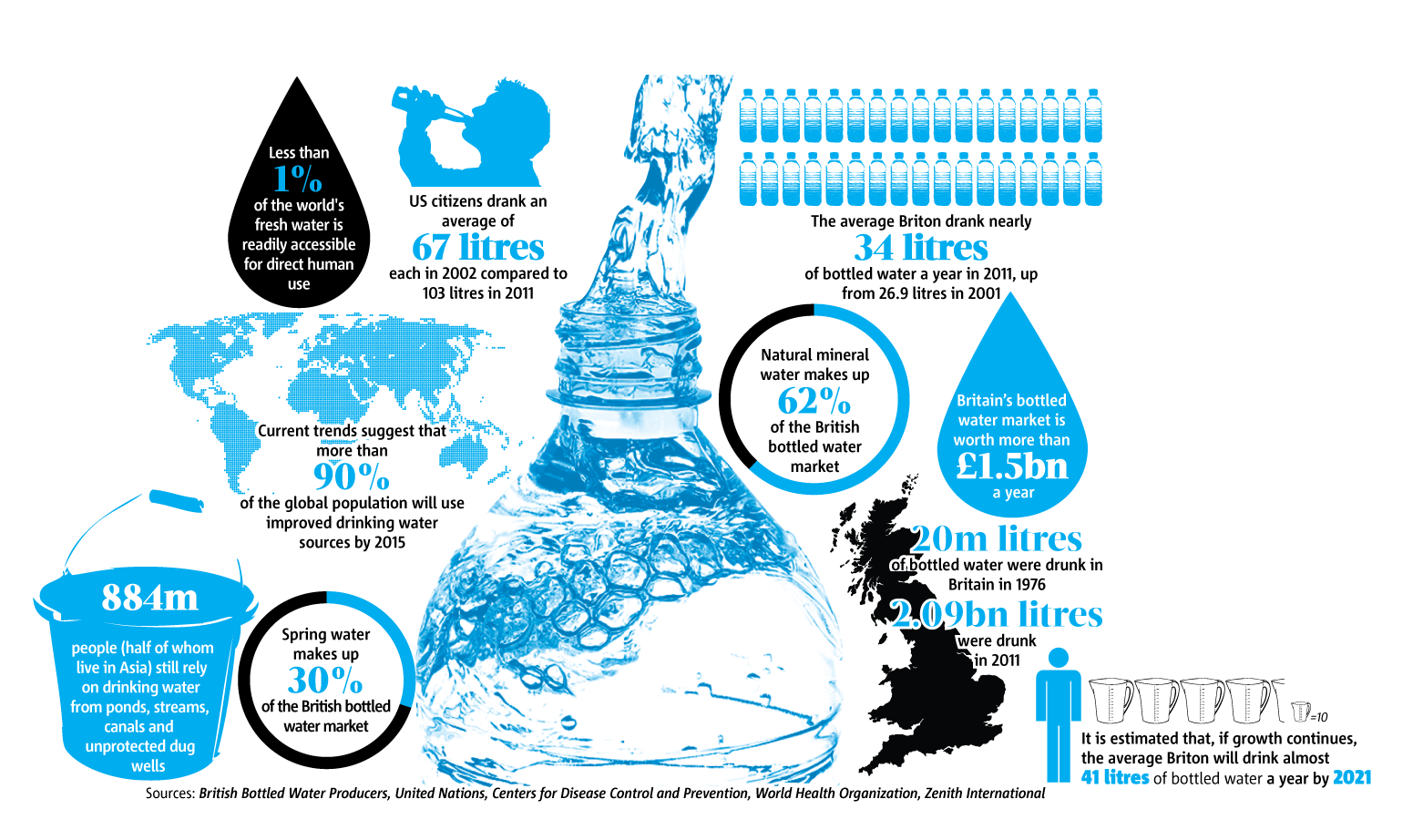 World Water Day Infographic Facts About Water Food Infographics World Water Day Water Facts Infographic