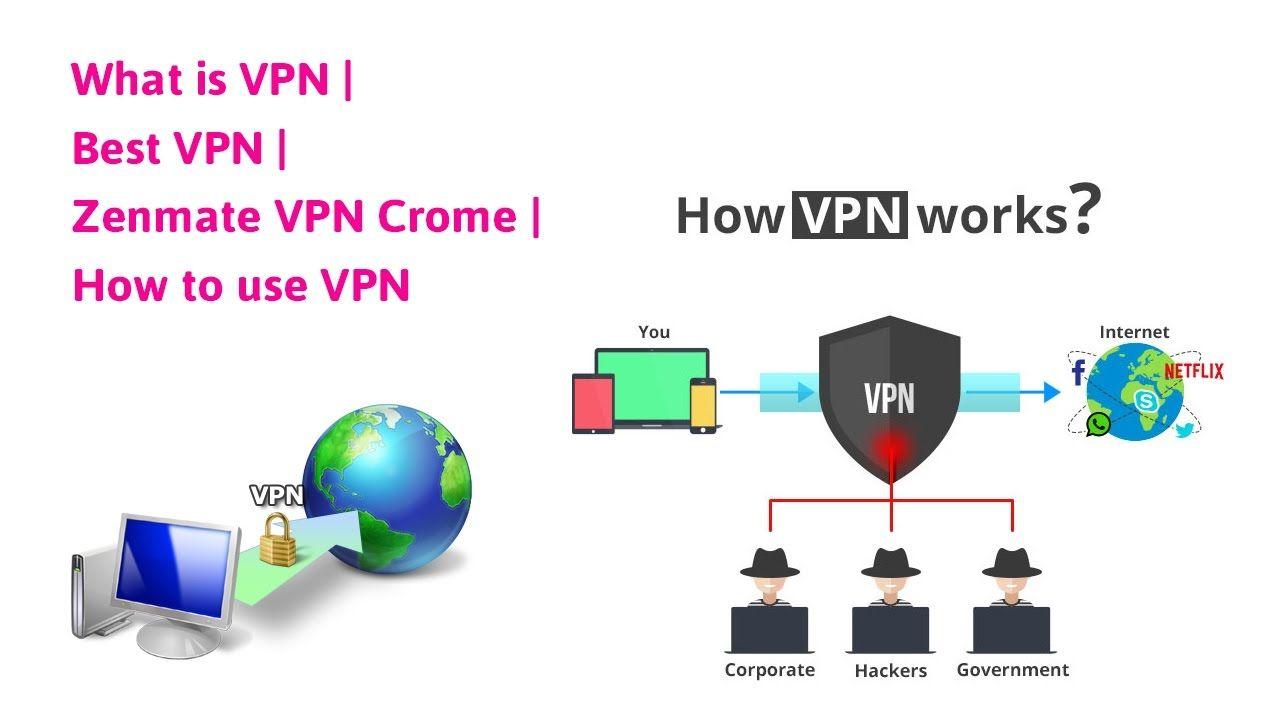 4c770adfd88e3080447b244c49b36a34 - What Is Vpn And How It Works
