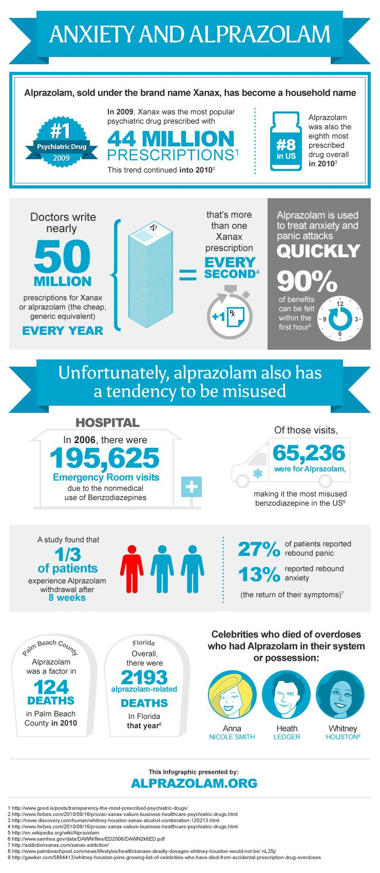 Facts About Alprazolam Xanax Infographics Health