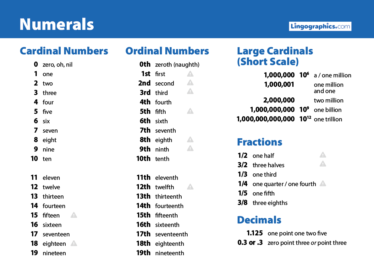 Study Cheat Sheet With English Numerals For Cardinal And Ordinal Numbers Up To Trillions Basics Of Fractions Ordinal Numbers How To Read Numbers English Words [ 818 x 1190 Pixel ]