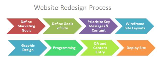 Growth-Driven Design: A Modern Approach to Web Design