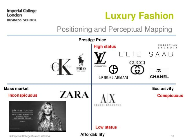 amazon com perceptual map Consumer-brand relationships offers an important conceptual and perceptual  map in todays' fiercely competitive global world' - philip j kitchen, dean and.