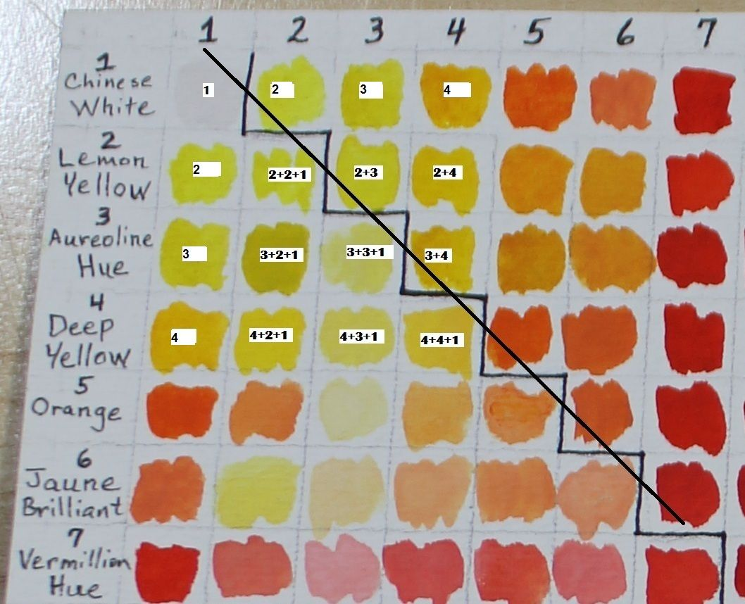 Completed Color Combination Chart For Newly Poured Daniel Smith