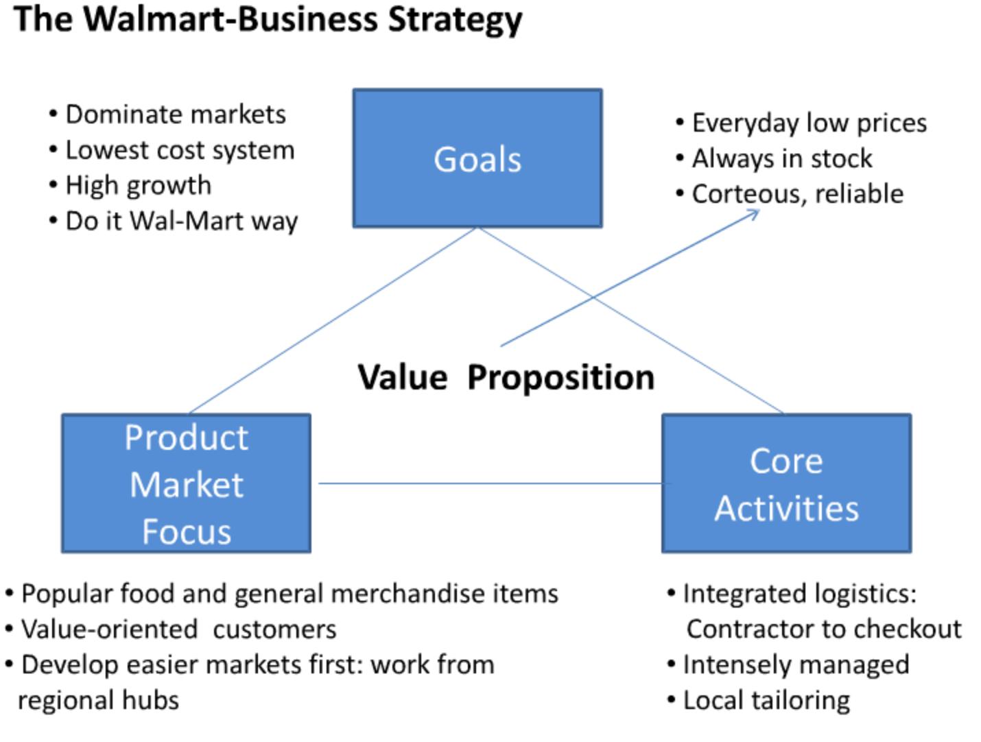 Walmart Business Strategy  Project Portfolio Management