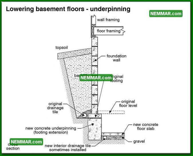 0231 Bw Lowering Basement Floors Underpinning Structure Structural Foundation Basement Flooring Floor Framing Basement