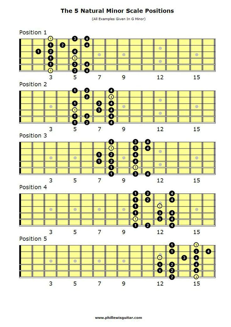 This is an image of Astounding Printable Guitar Scales Chart