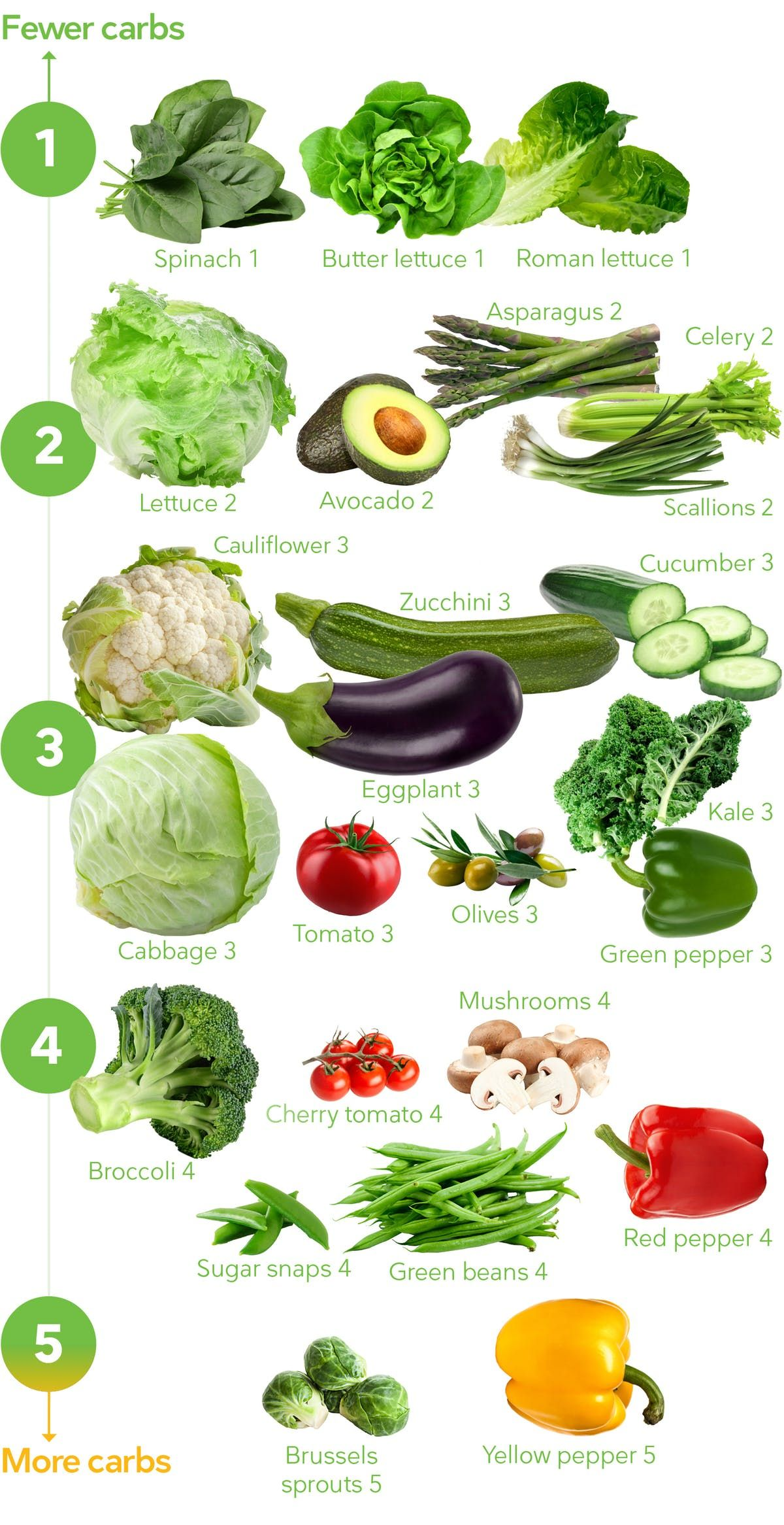 diet doctor keto veggies