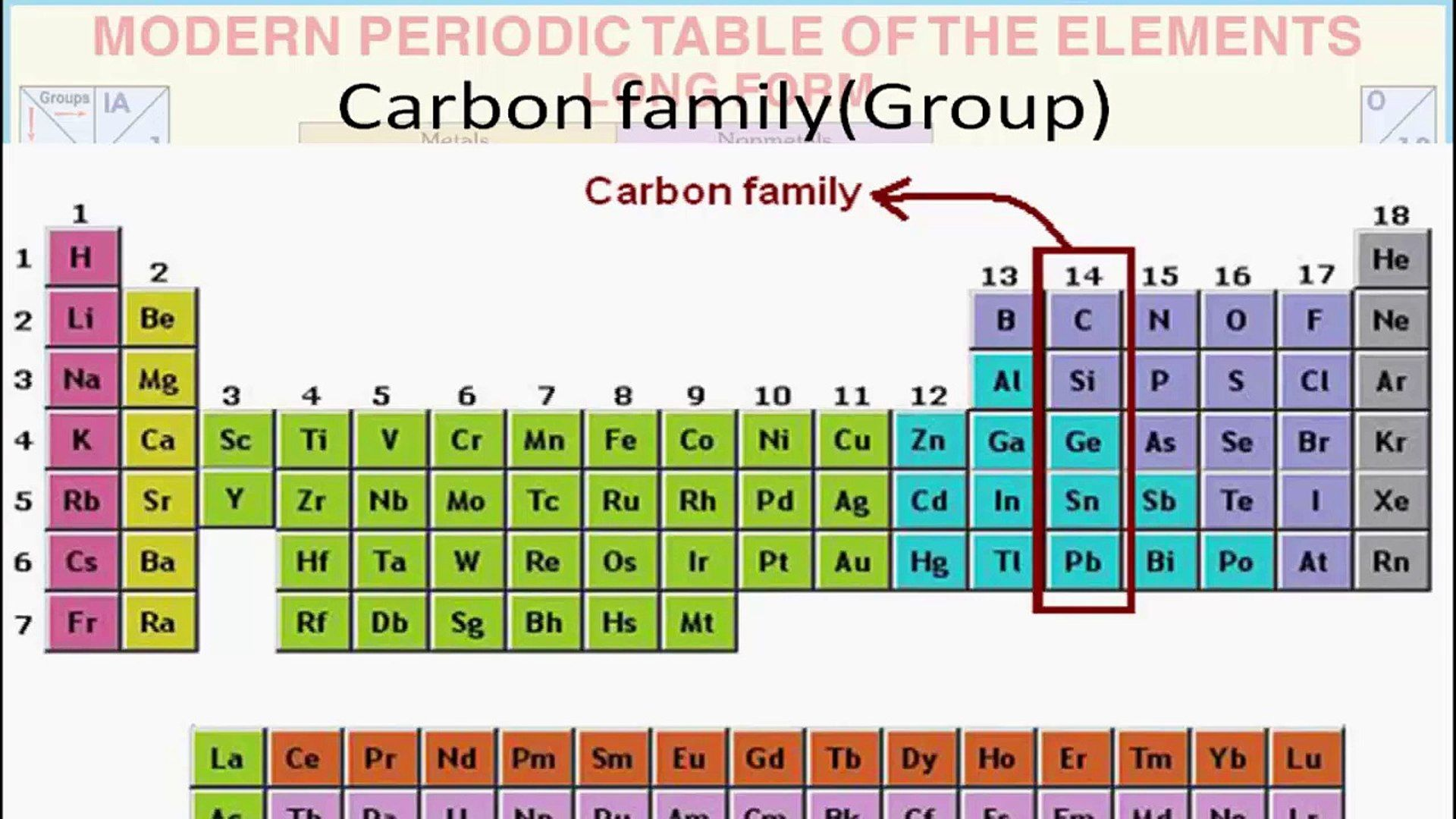 Periodic Table Families Labeled