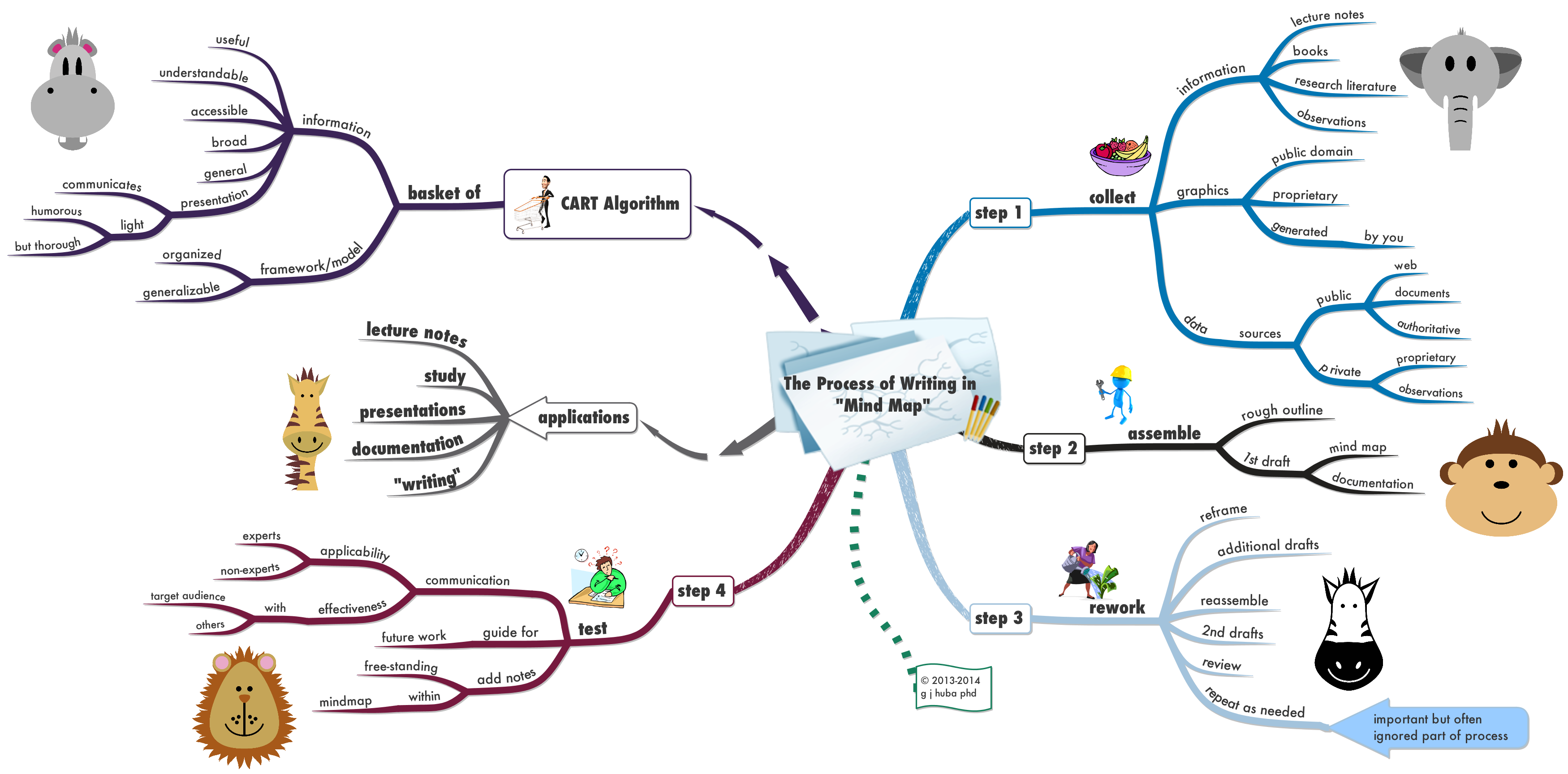 Target Market Research Mindmap  Google Search  Business
