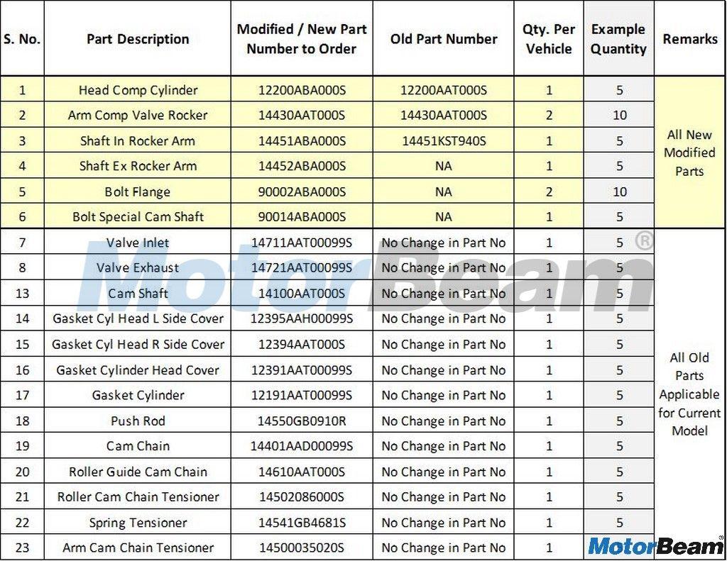 Hero Splendor Ismart 110 Recall Done In India Silently Motorbeam Parts Catalog Honda Hero