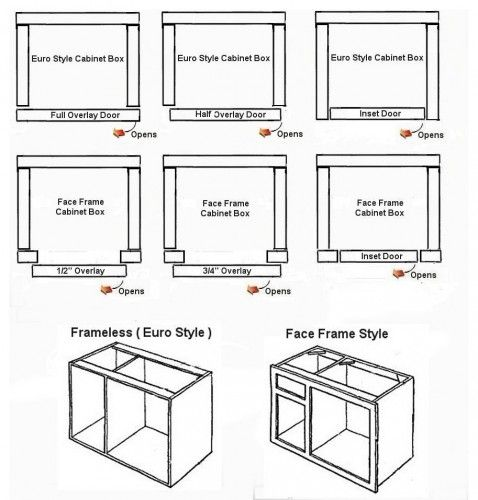 Great Diagram To Explain The Different Types Of Cabinetry The Modern Option Euro Kitchen Cabinet Door Styles Face Frame Cabinets Frameless Kitchen Cabinets