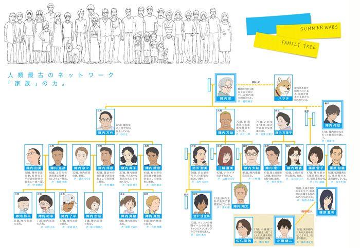 陣内家 家系図 サマーウォーズ 家系図 系図