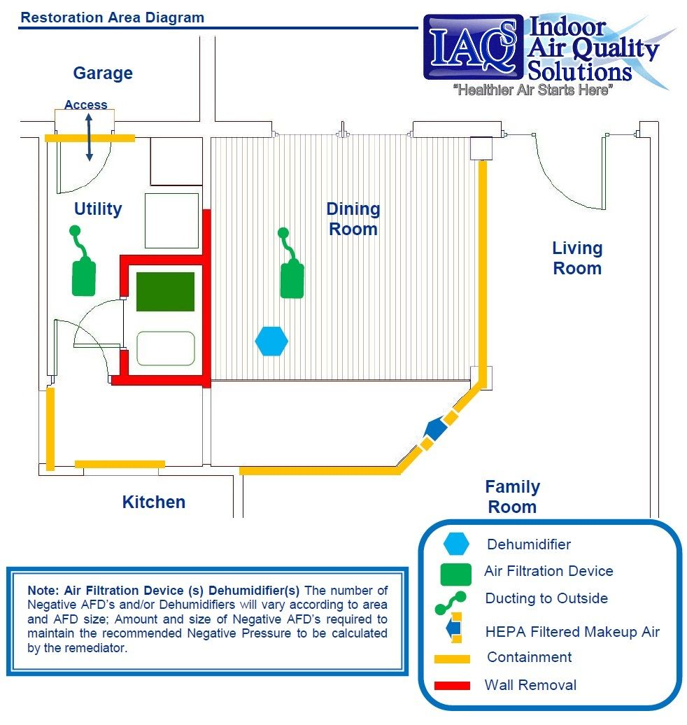 Iaqs Indoor Air Quality Solutions Orlando Mold Inspection Mold Remediation Protocol Iaq Mold Inspection Mold Remediation Molding
