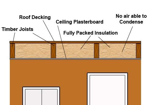 Best Flat Roof Insulation Is A Challenge Even For Professional 400 x 300