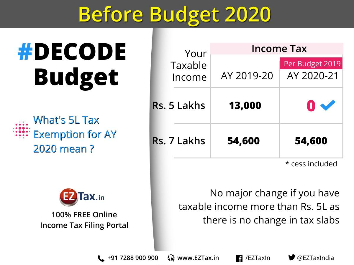Tax Exemption For Ay 2020