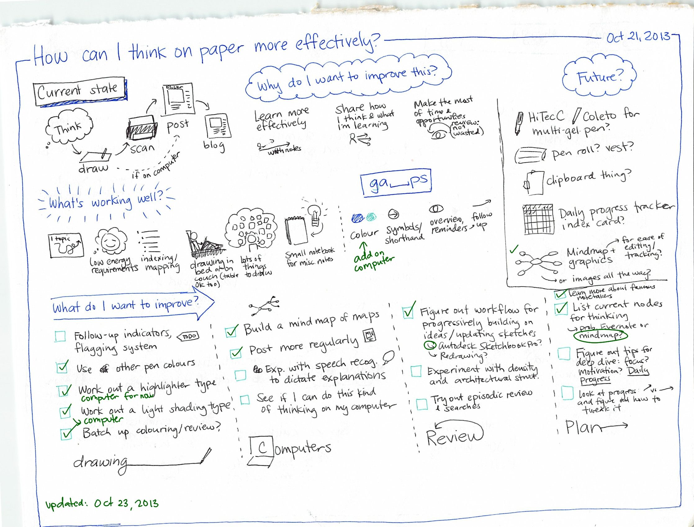 2013-10-21-How-can-I-think-on-paper-more-effectively.jpg (2236×1699)