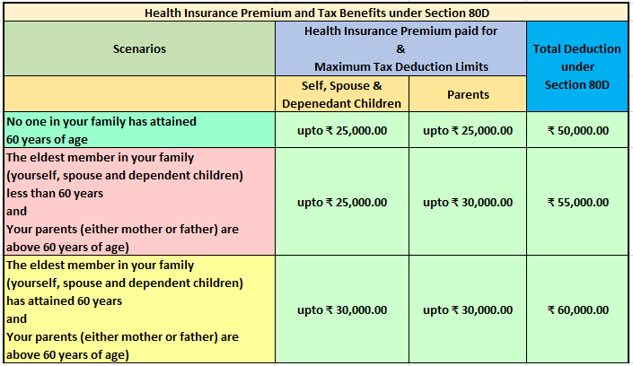 Premium payment on life and health insurance policy not ...