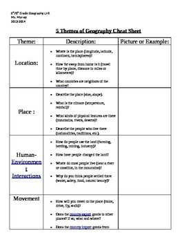 five themes of geography worksheet - Google Search | SCHOOL ...
