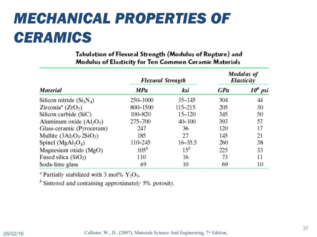 MECHANICAL PROPERTIES OF CERAMICS Callister, W., D., (7