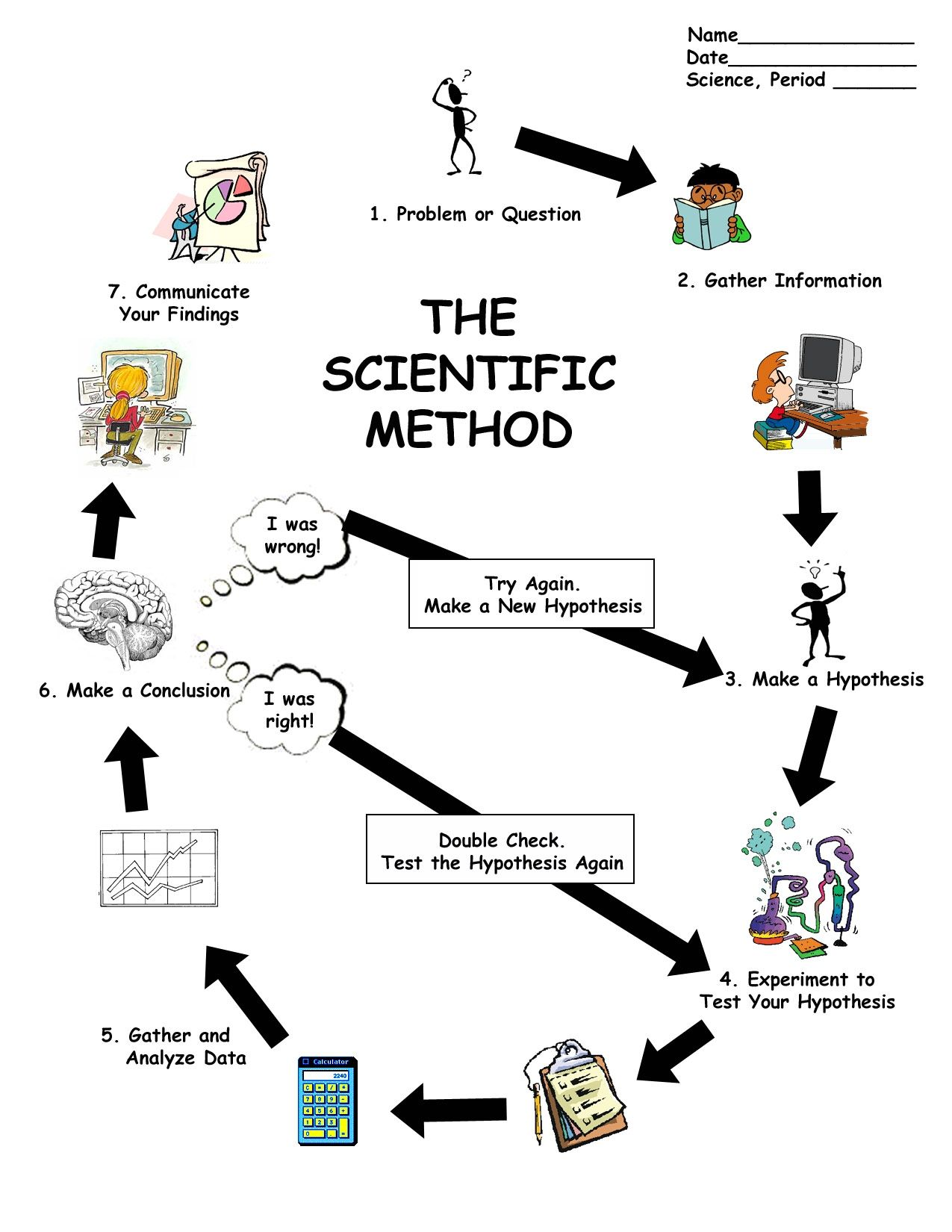 scientific method worksheet   Scientific Method Diagram ...