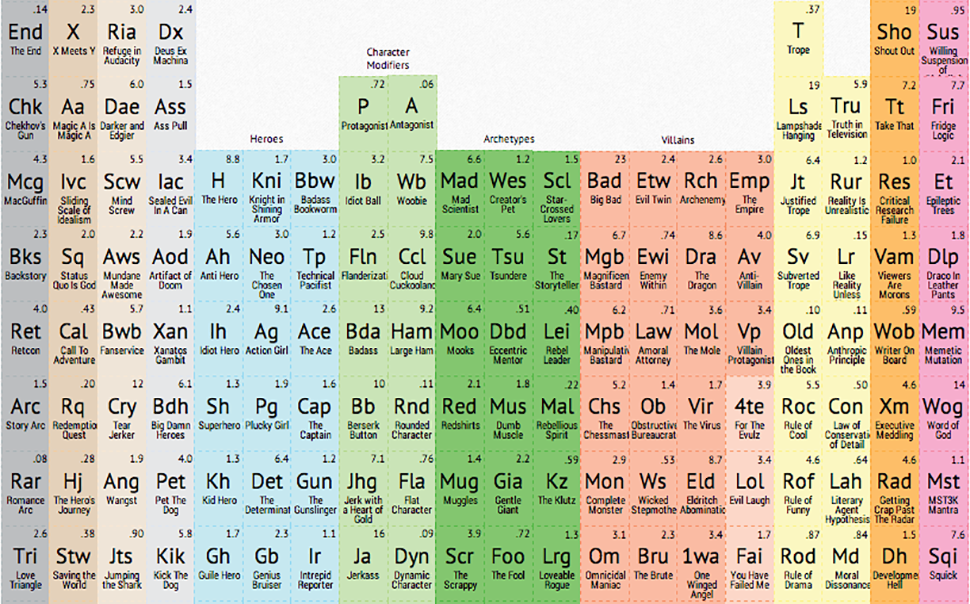 Let this periodic table of storytelling destroy your writers block let this periodic table of storytelling destroy your writers block urtaz Image collections