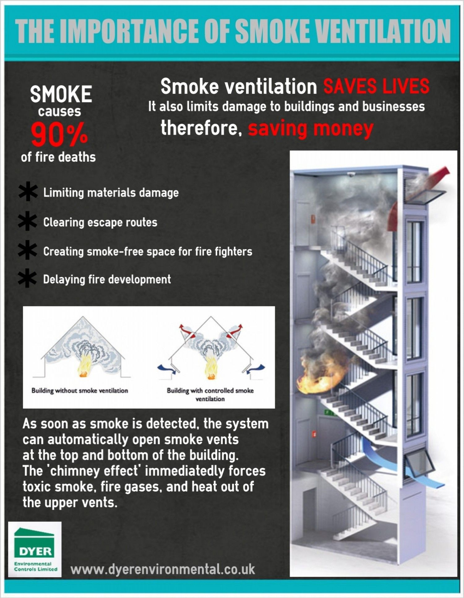The Importance Of Smoke Ventilation Infographic