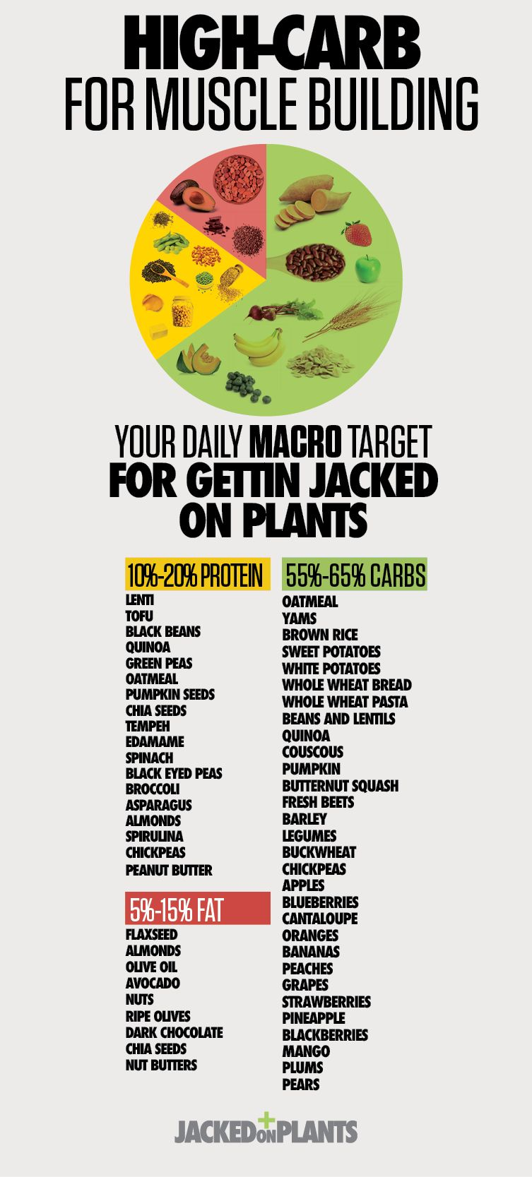HighCarb For muscle building.Your daily Macro target