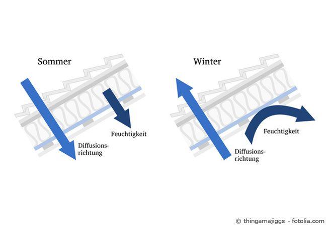 dampfbremsen zur w rmed mmung wie funktioniert das alles wichtige erfahren sie auf http www. Black Bedroom Furniture Sets. Home Design Ideas