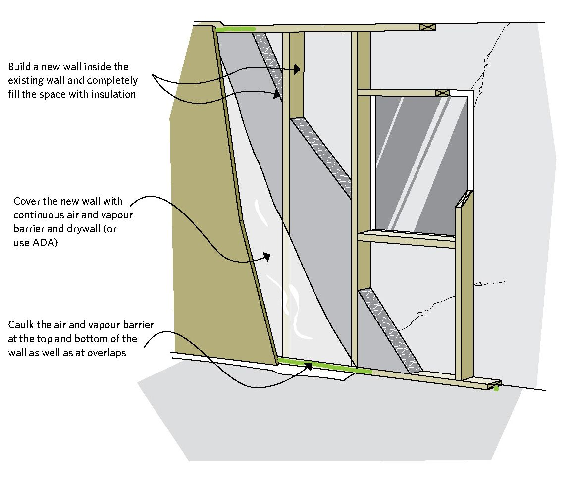 Figure 7 6 Building A New Wall On The Interior Of An Existing Wall Build A New Wall Inside The Exi Interior Wall Insulation Wall Insulation Blanket Insulation
