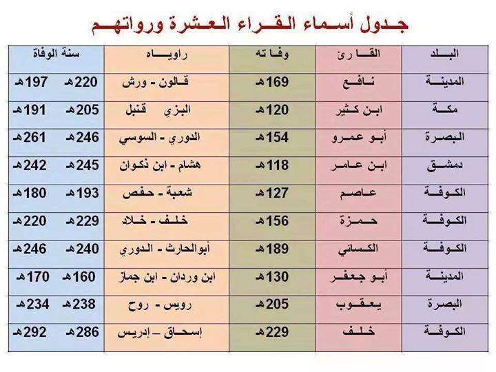 أسماء القراء العشرة ورواتهم Islam Facts Learn Arabic Alphabet Quran Verses