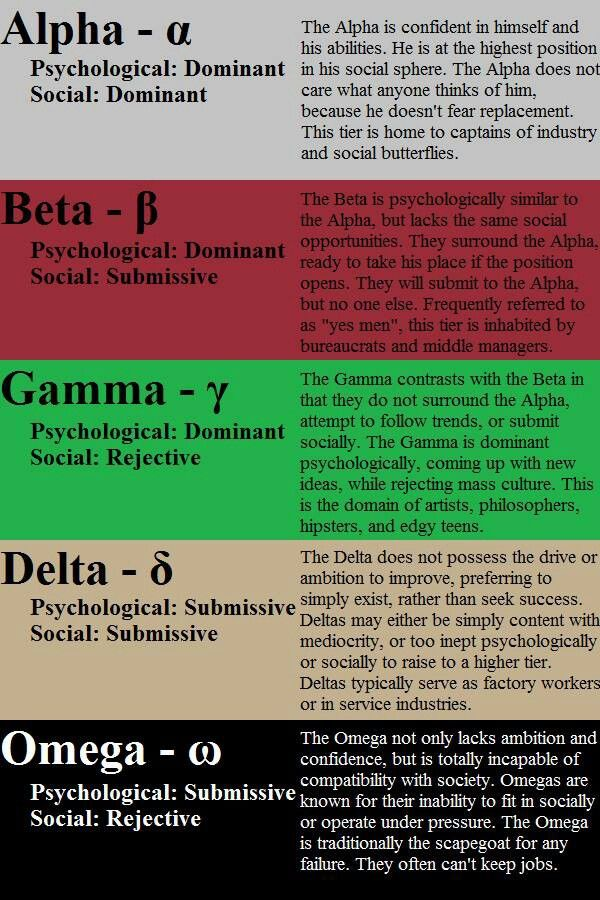 Submissive personality types